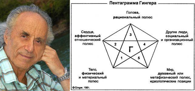 Пентаграма гінгер