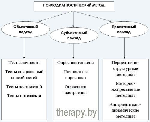 Психодіагностика